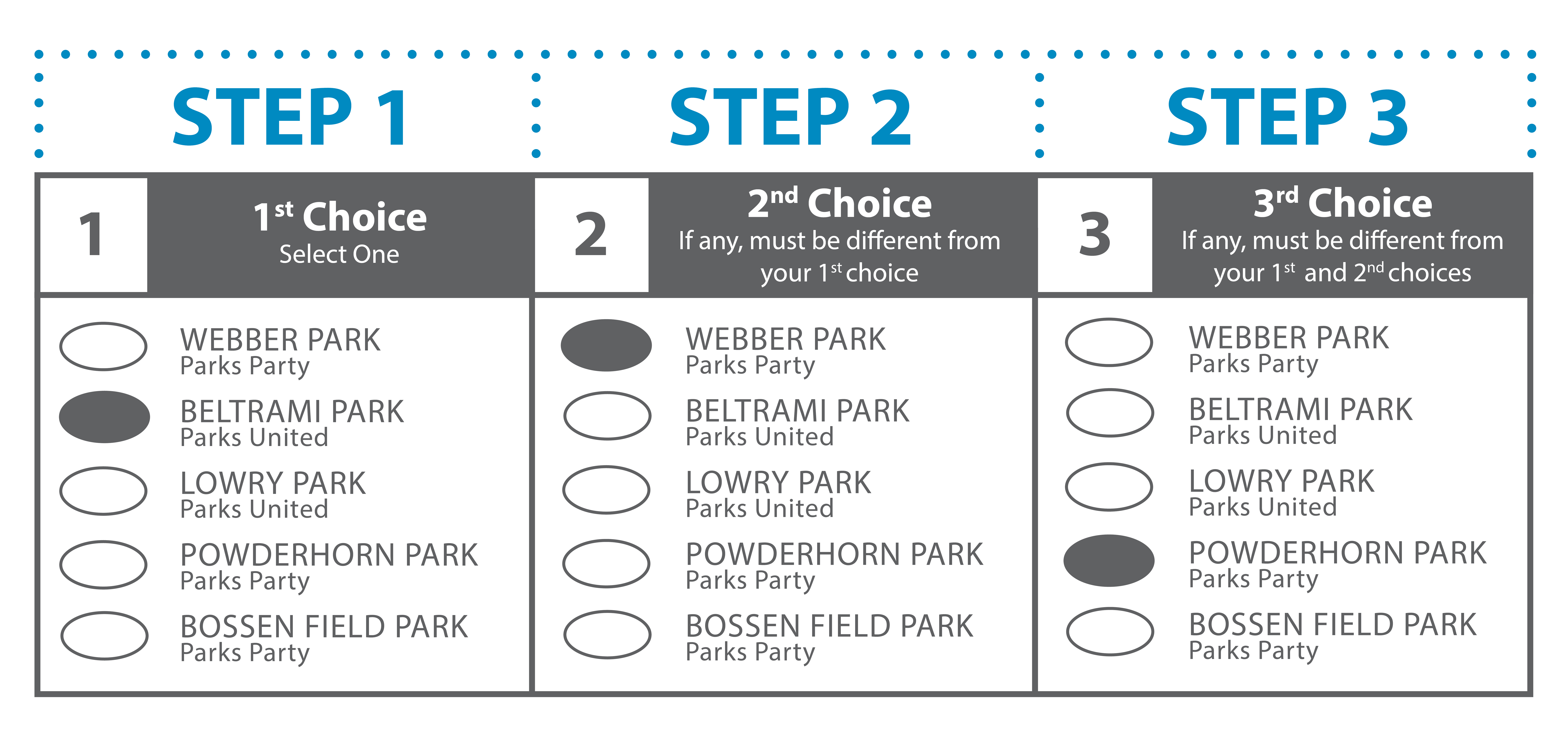 a ranked choice voting ballot, showing different candidates ranked in each column